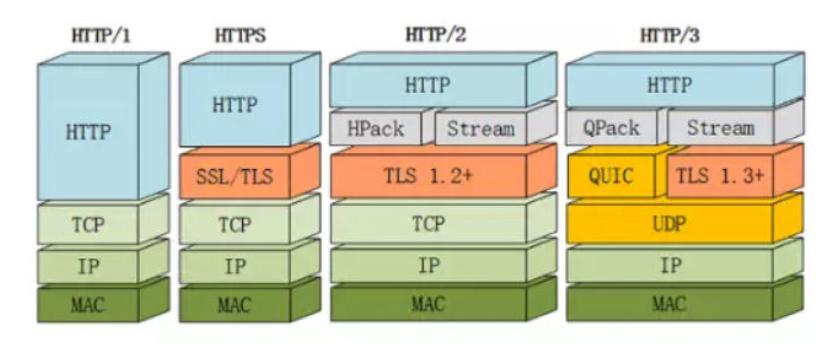 Hpack 和 Qpack:头部压缩算法