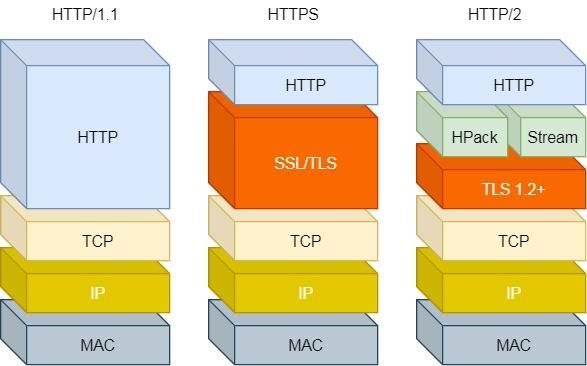 HTT/1 ~ HTTP/2