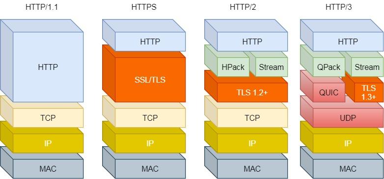 HTTP/1 ~ HTTP/3