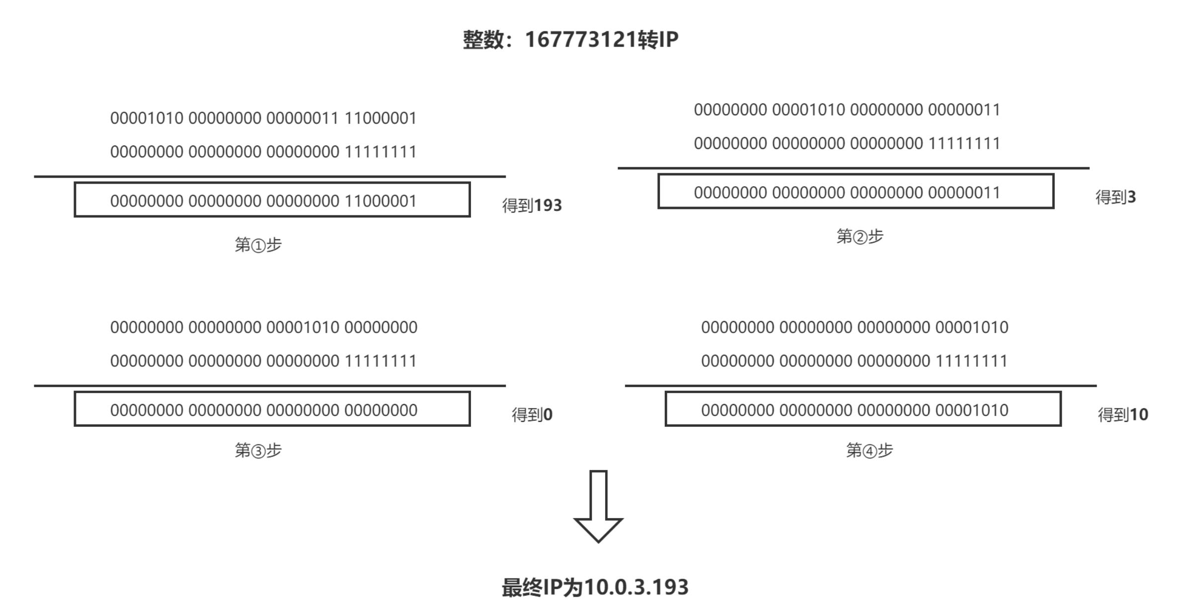 整数转IP的示意图