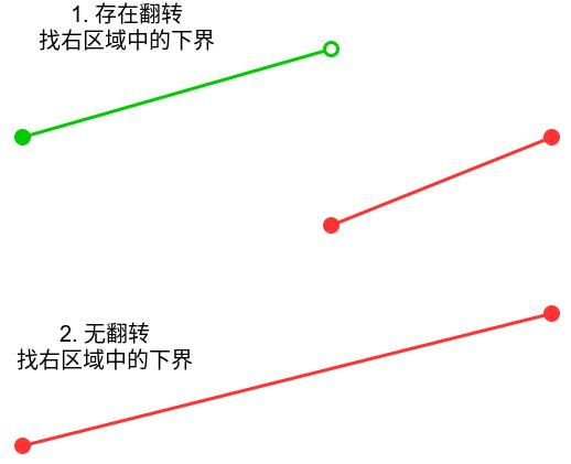 寻找旋转排序数组中的最小值.png